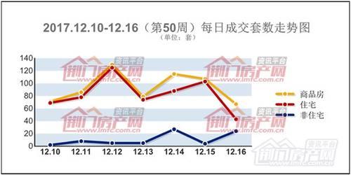 第50周(12.10—12.16)本周销售商品房655套