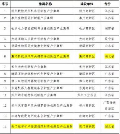 恭喜!荆门高新区入选国家试点,全国仅29个!