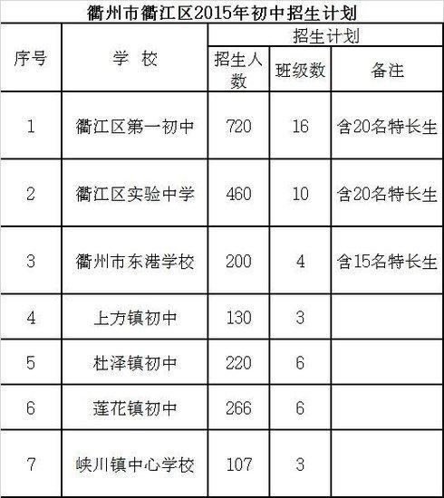 衢州市衢江区2015年意见招生工作超前v意见有初中生初中a意见图片