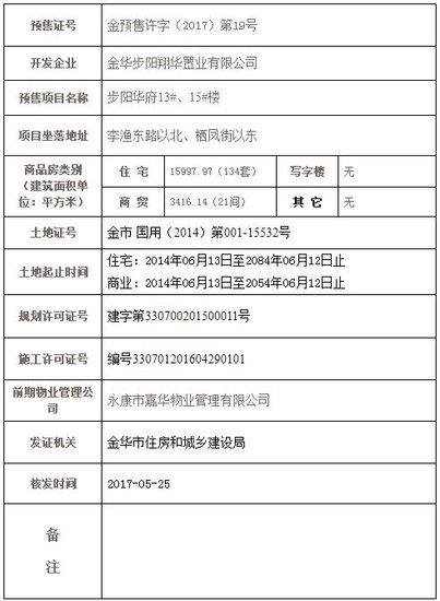 步阳华府取得金预售许字(2017)第19号