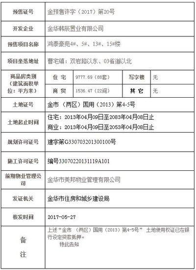 鸿泰豪苑取得金预售许字(2017)第20号