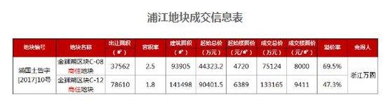 浦江刷新地价9411元/平米本土房企拍下金狮湖两宗地