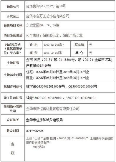 东欣家园取得金预售许字(2017)第16号