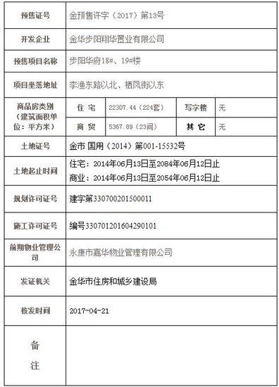 步阳华府取得金预售许字(2017)第13号预售证
