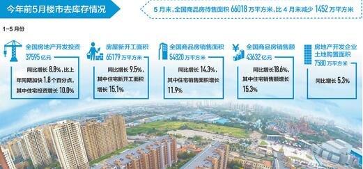 上半年去库存效果明显 三、四线城市区域分化