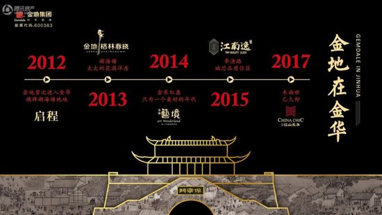 【金华楼市年末开盘预告】预计本月有6个项目即将面世