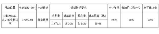 十月市区江南一环内出让一宗26.7亩纯住宅用地