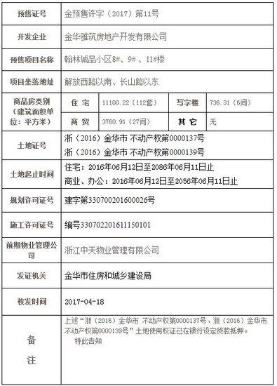 中天翰林诚品取得金预售许字(2017)第11号