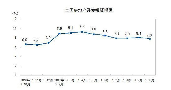 统计局:前10月全国商品房卖了102990亿元