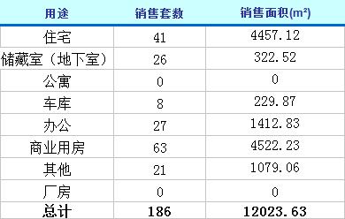 3月25日济南楼市动态 商品房成交186套