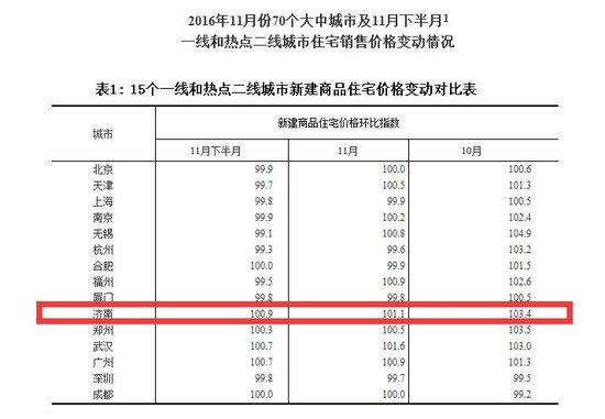 11月济南房产市场趋于平稳 新房二手房环比涨幅跌落