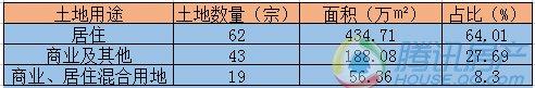 """2016年济南土地市场""""先冷后热"""" 124宗地揽金625亿"""