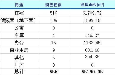 2月18日济南楼市动态 商品房成交655套