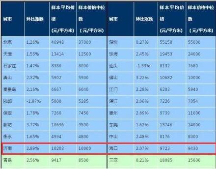 11月百城房价出炉 济南房价走势趋稳 均价山东第二