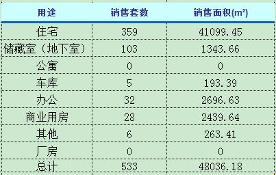 3月8日济南楼市动态 商品房成交533套