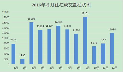 2016济南商品房成交超20万套 2017楼市或稳中有降