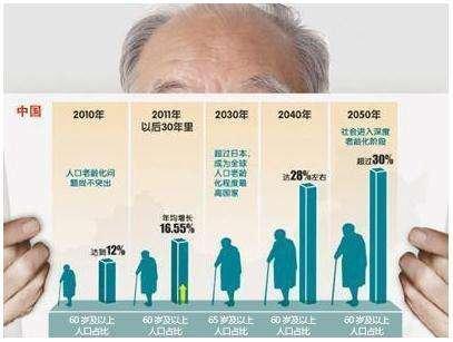 2050年中国老年人口破3亿 北上广养老地产潜
