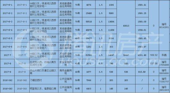 章丘区土拍激烈上演 20宗地吸金22.29亿 楼面价达4434元