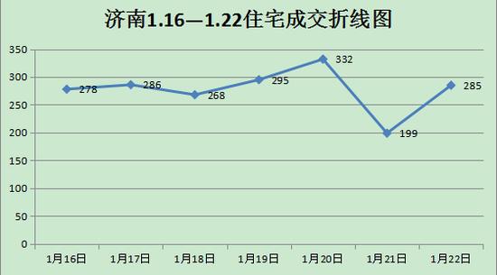 上周济南新房网签4466套 成交较前一周环比增长幅度大