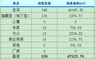 2月17日济南楼市动态 商品房成交536套