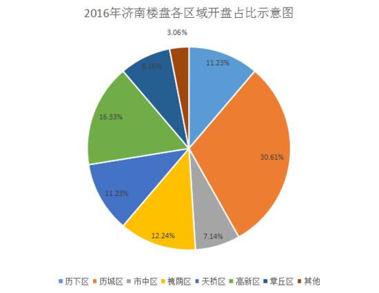 2016年济南开盘:过半集中在东部 历城居首高新第二