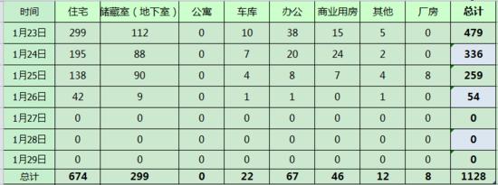 上周济南新房网签1128套 因春节假期成交量直线下降