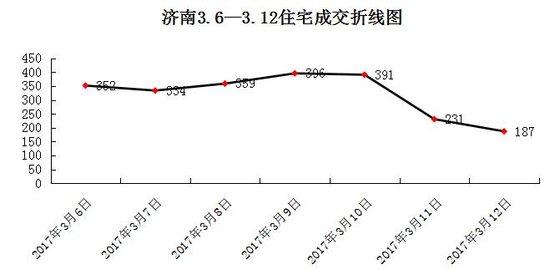 济南房地产市场渐平稳:上周网签3630套 华润进军CBD