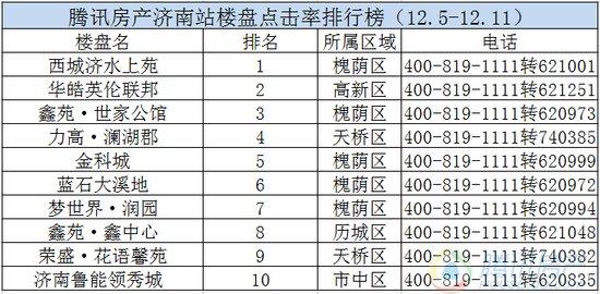 震惊!上周点击率前十的楼盘竟有半数位于济南西城