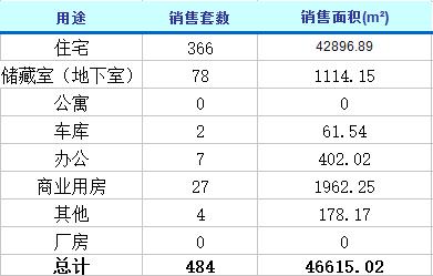 3月3日济南楼市动态 商品房成交484套