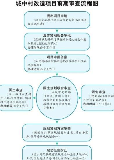 济南市优化棚改工作流程