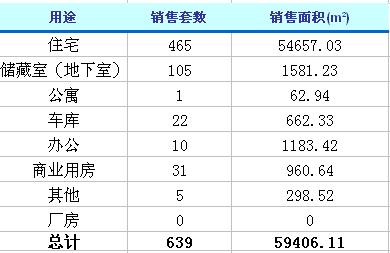 3月17日济南楼市动态 商品房成交639套