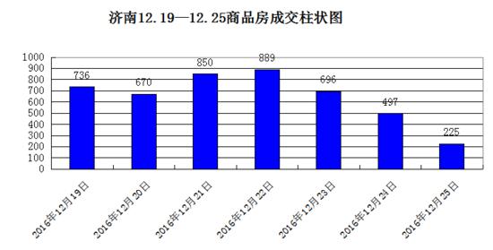 上周济南新房网签4563套 成交量稳中有升 楼市渐平稳