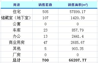 3月16日济南楼市动态 商品房成交700套