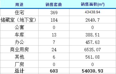 2月16日济南楼市动态 商品房成交603套