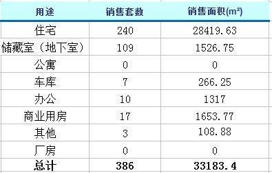 2月6日济南楼市动态 商品房成交386套
