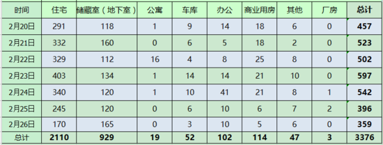 """上周济南新房网签3376套 就近入学防""""学区房""""热炒"""