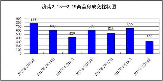 上周济南楼市成交增长13.64% 限购下章丘楼市最活跃