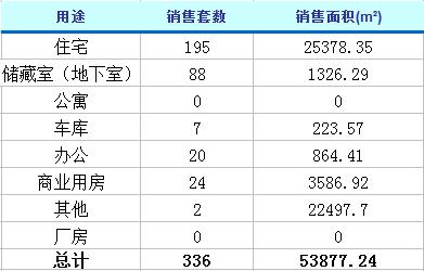 1月24日济南楼市动态 商品房成交336套