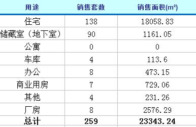 1月25日济南楼市动态 商品房成交259套