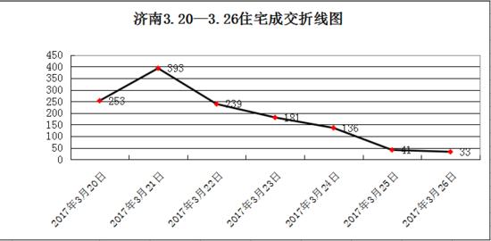 上周济南新房网签2408套 成交量减少近三成