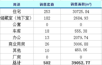 3月20日济南楼市动态 商品房成交502套