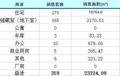 2月26日济南楼市动态 商品房成交359套