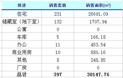 3月11日济南楼市动态 商品房成交397套