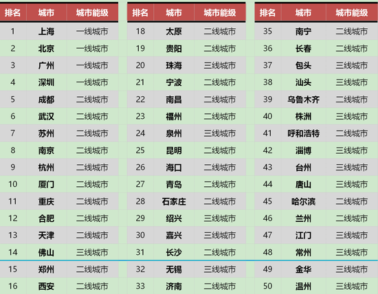 中国房产投资排行榜出炉 济南已入二线城市排
