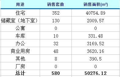 3月6日济南楼市动态 商品房成交580套