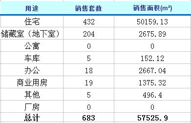 2月28日济南楼市动态 商品房成交683套