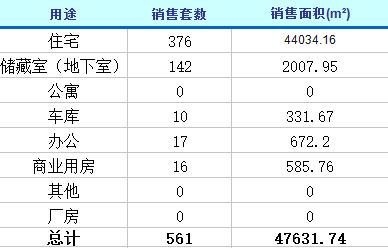 2月11日济南楼市动态 商品房成交561套