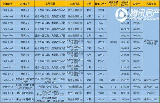 """15宗地吸金49.26亿 平安拿CBD捆绑地块建""""第二高"""""""