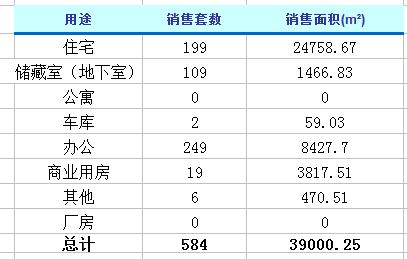 1月21日济南楼市动态 商品房成交584套