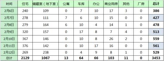 上周济南新房网签3453套 春节后成交量显著平稳回升